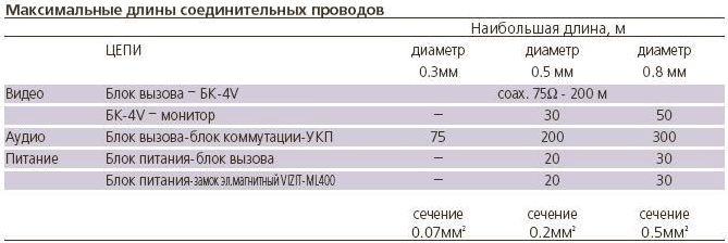 VIZIT-М430С